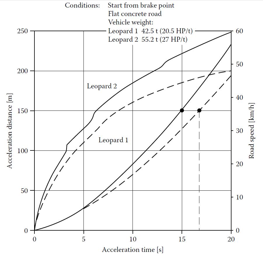 레오파드2의 0-32km/h 6초 도달 실험