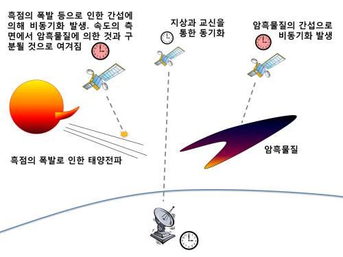 GPS를 통해 암흑물질 검출을 시도한다 [Space...