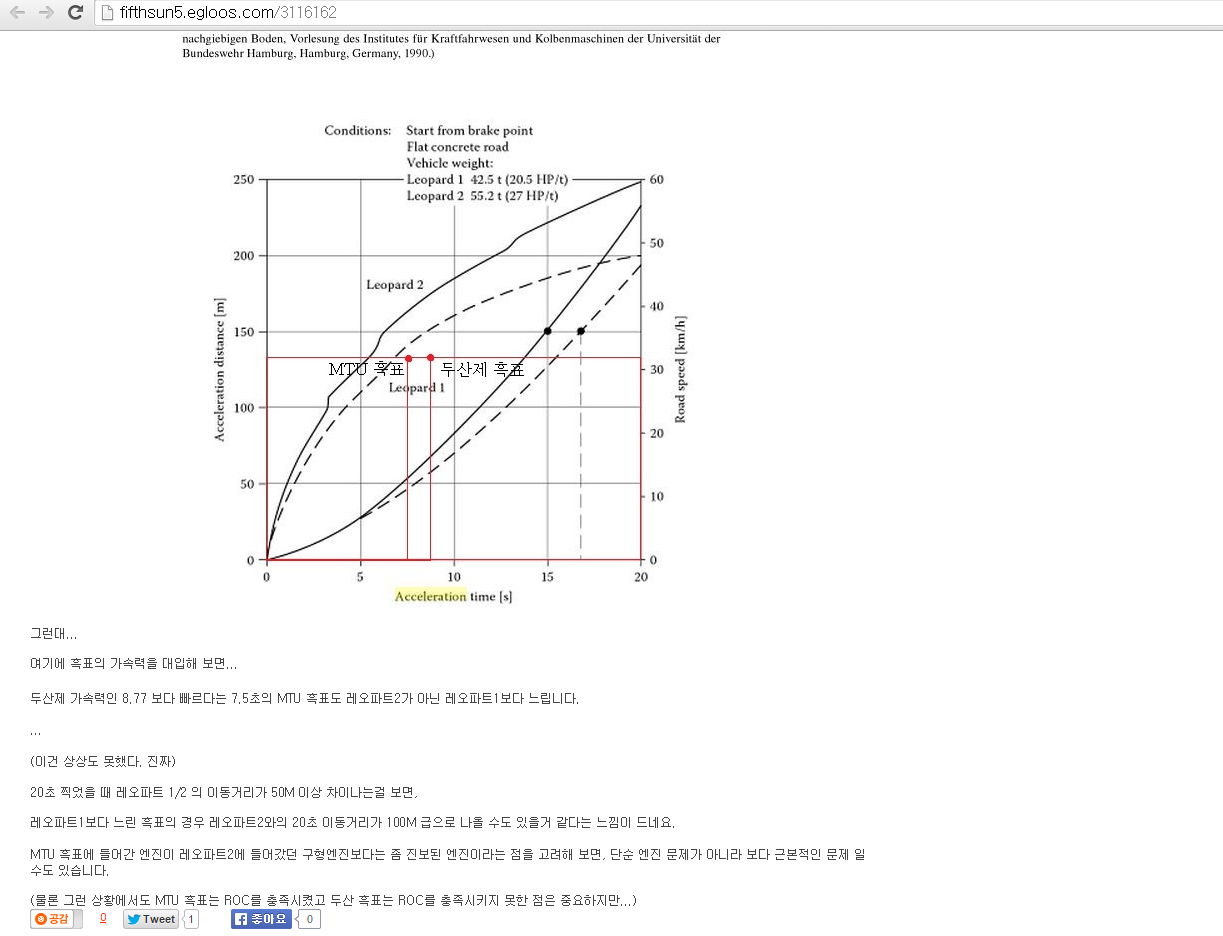RE:흑표의 가속력 부족은 두산제 엔진만의 문제는..