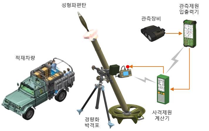 개량형 81mm박격포 체계개발 사업 착수