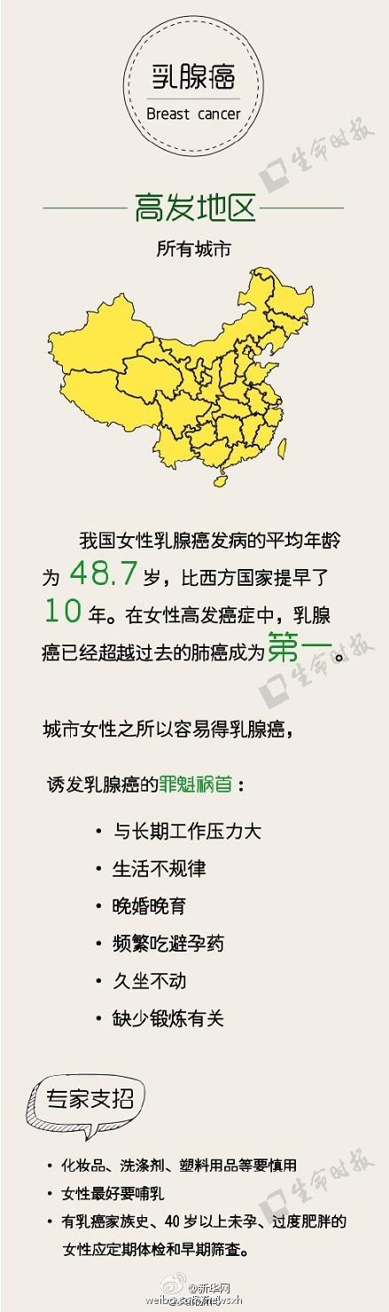 중국 지역별 발생 빈도 높은 암 종류 (3)
