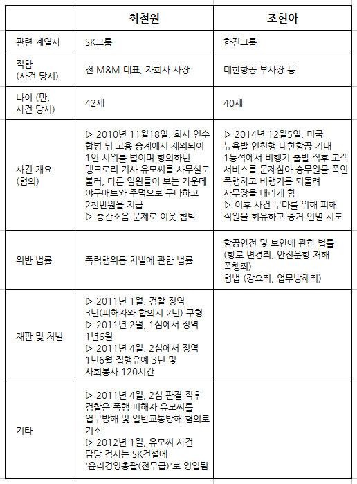조현아와 최철원