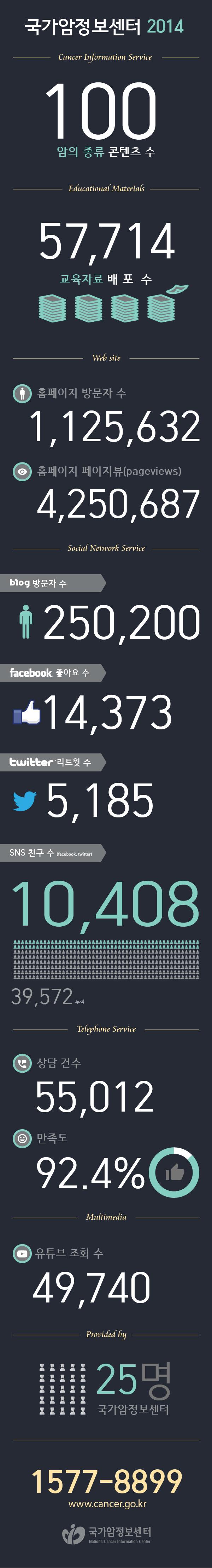 [국가암정보센터] 2014년 총결산