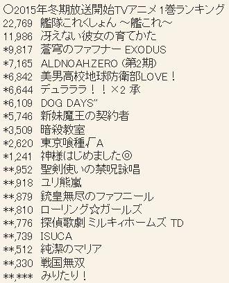 2015년 1월 신작 블루레이 & DVD 제 1권 판매량 랭킹 ..
