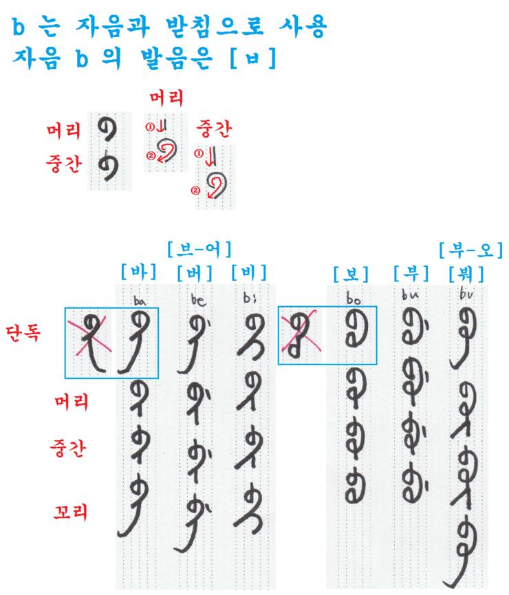 만주문자 쉽게 배우기(24) - 자음과 받침 b [ㅂ]