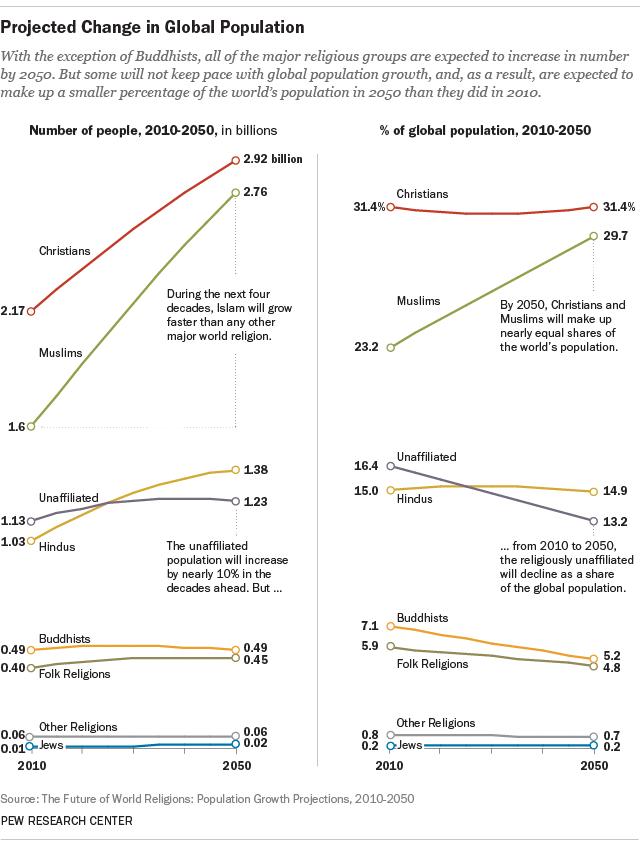 종교의 미래: 2050년 세계 종교 인구 예측