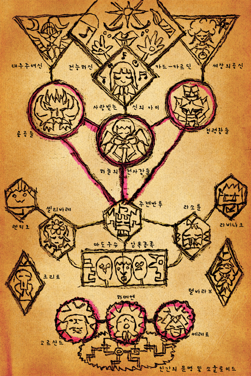 삽화발견 - 레페리아 대륙 위계서열 마법표