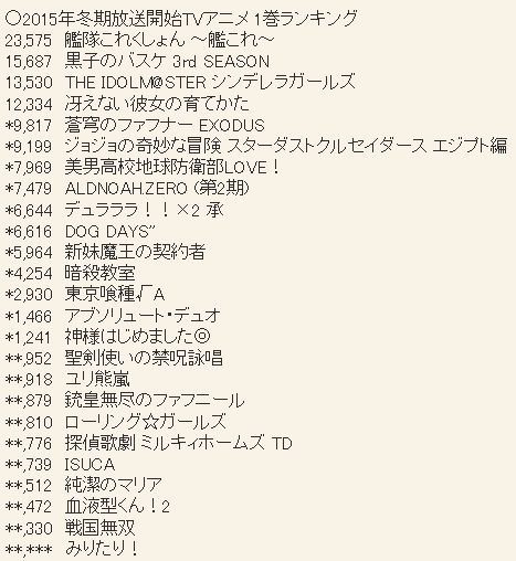 2015년 1월 신작 블루레이 & DVD 제 1권 판매량 업데이트