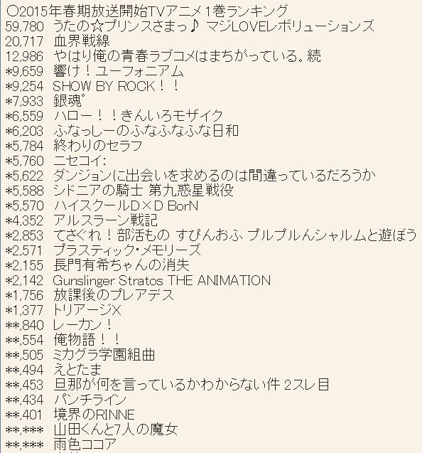2015년 4월 신작 애니메이션 제 1권 판매량 랭킹 업데..