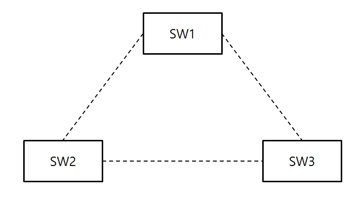 스위치와 STP