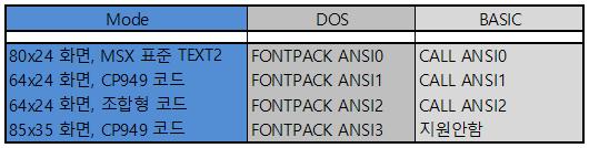 FontPack 만들기 #6 - ANSI 스크린