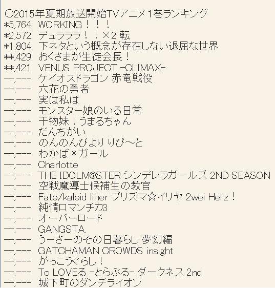 2015년 7월 신작 제 1권 판매량 랭킹 업데이트, 시모..