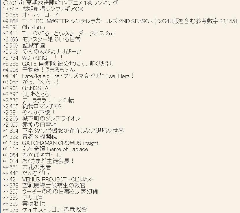 2015년 7월 신작 애니메이션 제 1권 판매량 랭킹 업..
