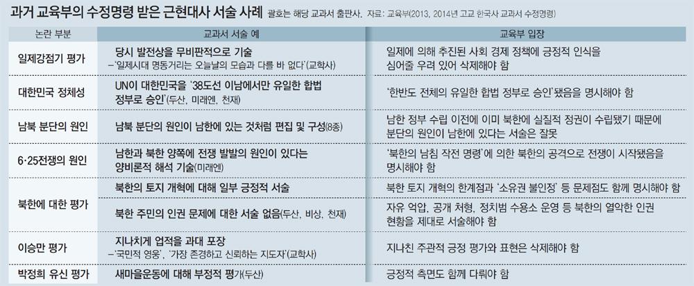오늘자 동아일보 기사·칼럼 세 가지