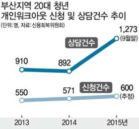 '고용절벽' 부산 청년, 이젠 '신용절벽'