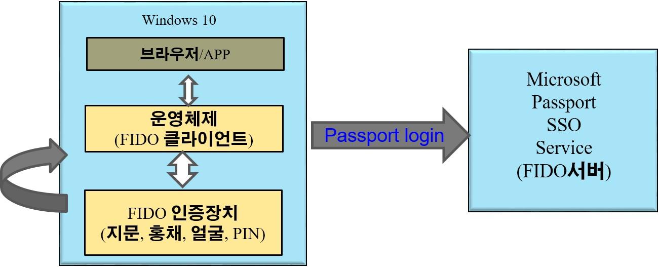 윈도우 10의 FIDO 인증