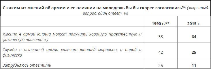 1990 / 2015 년 러시아/소련 병사 설문조사