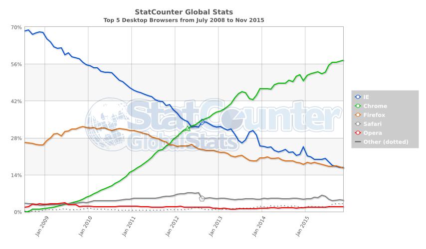 한국의 웹브라우저와 OS점유율