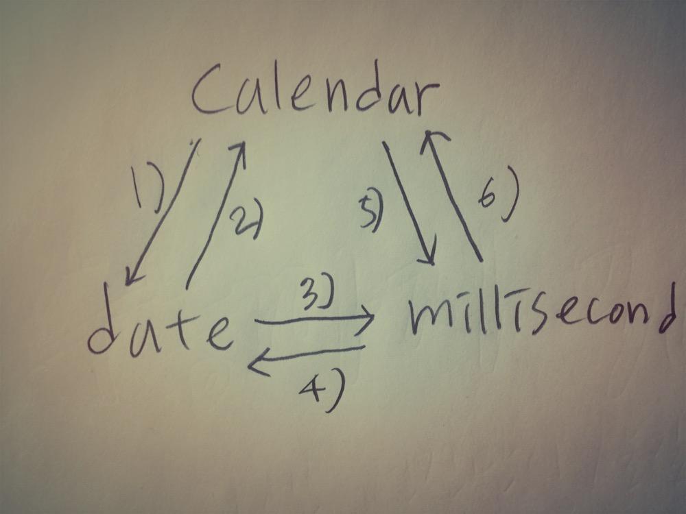 Java Calendar Date, Millisecond 변환 관계도
