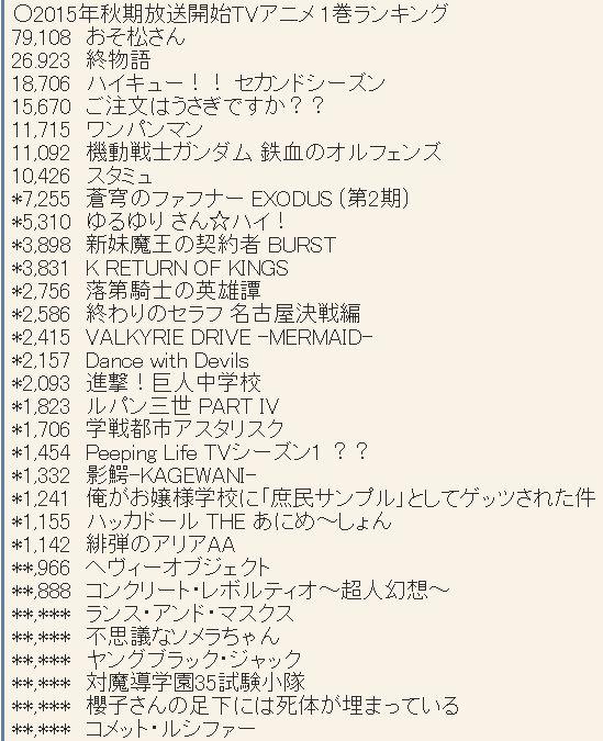 2015년 10월 신작 애니메이션 제 1권 판매량 랭킹 업데이트