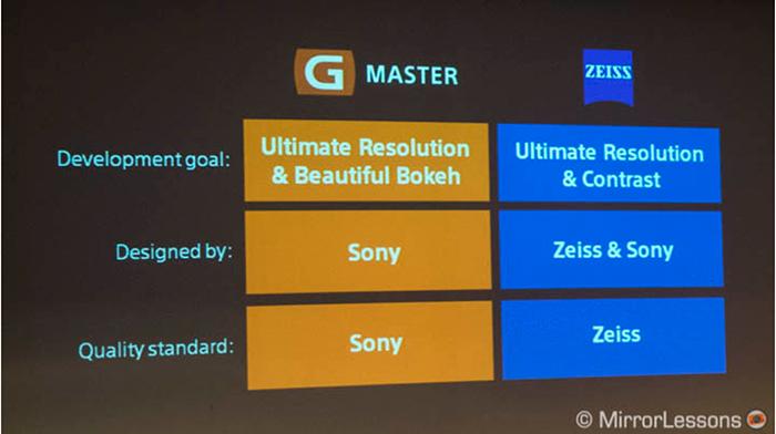 소니가 설명하는 자이스 렌즈와 GM 렌즈의 차이