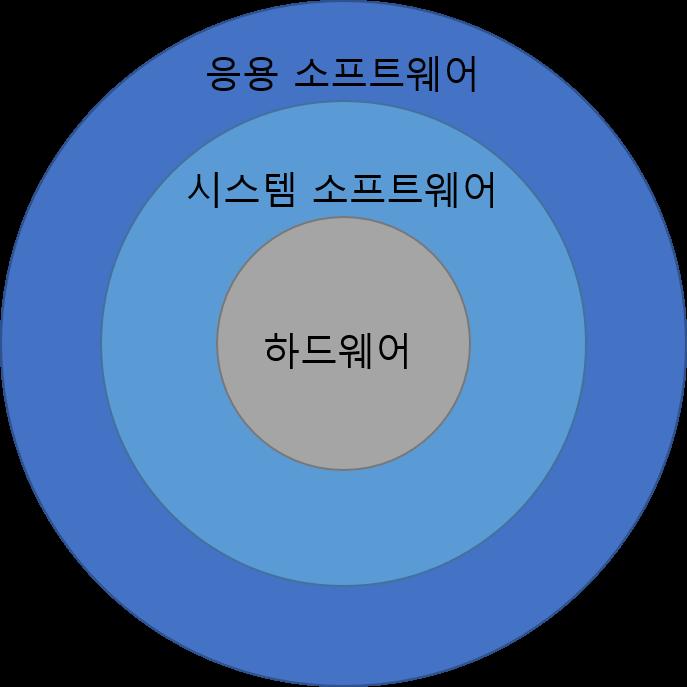 컴퓨터 구조 및 설계(정리): 1장 - 컴퓨터 추상화 및..