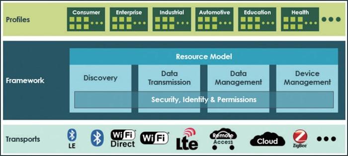 사물인터넷 활동, IoTivity