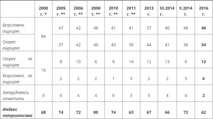 """러시아 국민 통계 - """"만약 내일이 전쟁이라면.."""""""