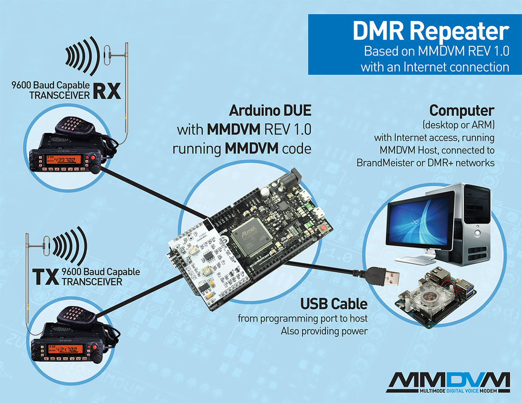 Building Homebrew DV Repeater with MMDVM..