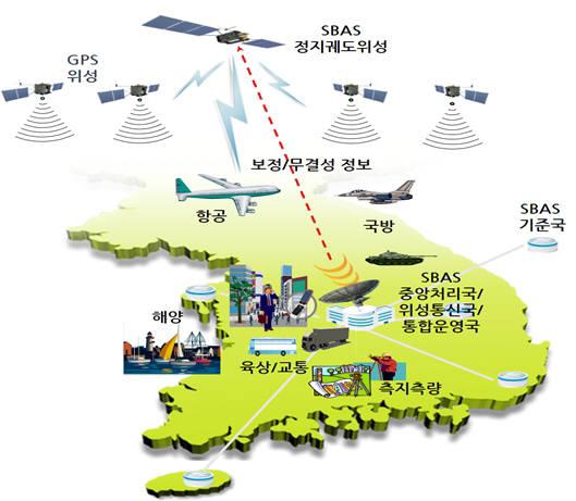 초정밀 GPS 보정시스템(SBAS) 사업이 시작됩..