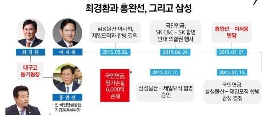 국민연금, 3,000억 손실 알면서도 삼성물산-제일모..