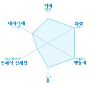 [러브인교토/이케멘막말]이케멘 성적표 번역(fro..