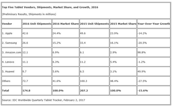 태블릿 시장의 축소는 불가피한 상황