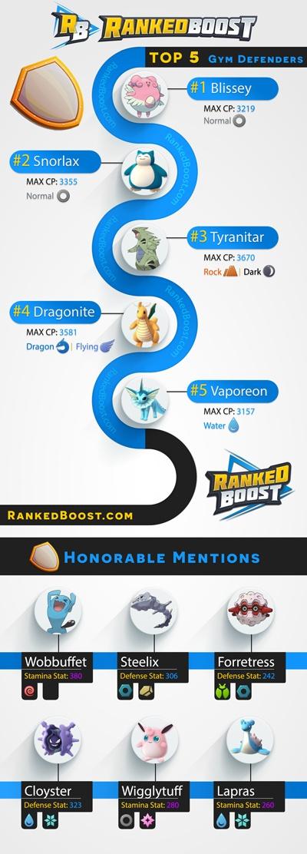 Pokemon Go 최고의 공격과 방어