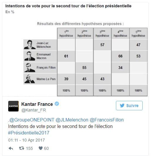 [프랑스 대선] 후보 4명의 혼전 양상...
