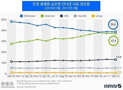 인터넷 사용, 안드로이드가 윈도우즈 곧 추월 전망