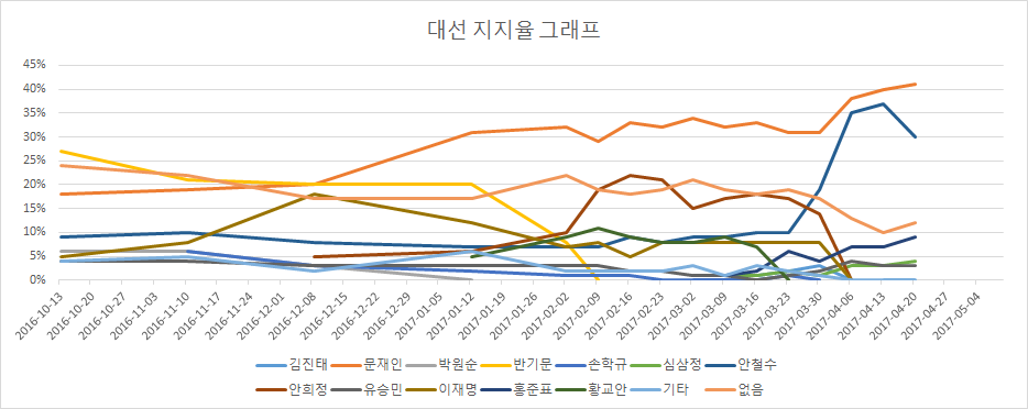 한국 정치의 새로운 패러다임: 양념