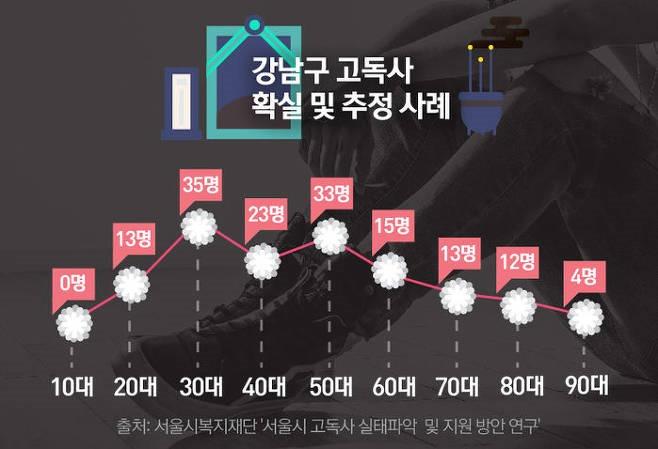 강남에도 고독사가. .