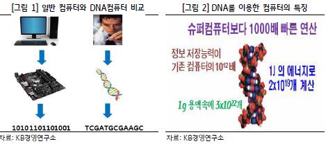 정보연산의 패러다임 변화, DNA 컴퓨터