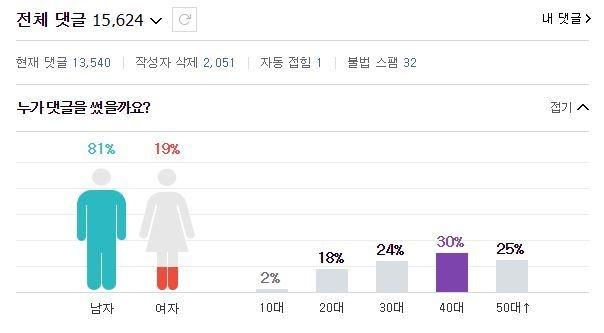 꼬리잡힌 댓글부대.. `옵션열기` 댓글 무더기 삭..
