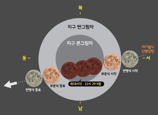 2018년도 올해 천문현상과 개기월식 일정