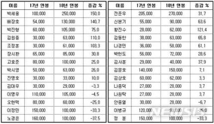 롯데 자이언츠 2018 연봉협상 완료