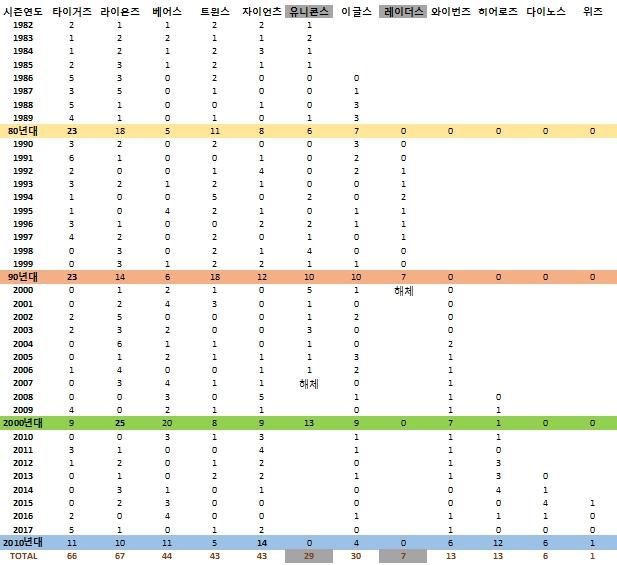 구단별 역대 골든글러브 수상자수 (원년~2017시즌)