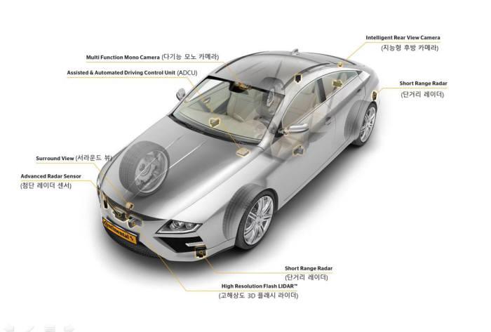 첨단화되어가는 자동차의 딜레마.