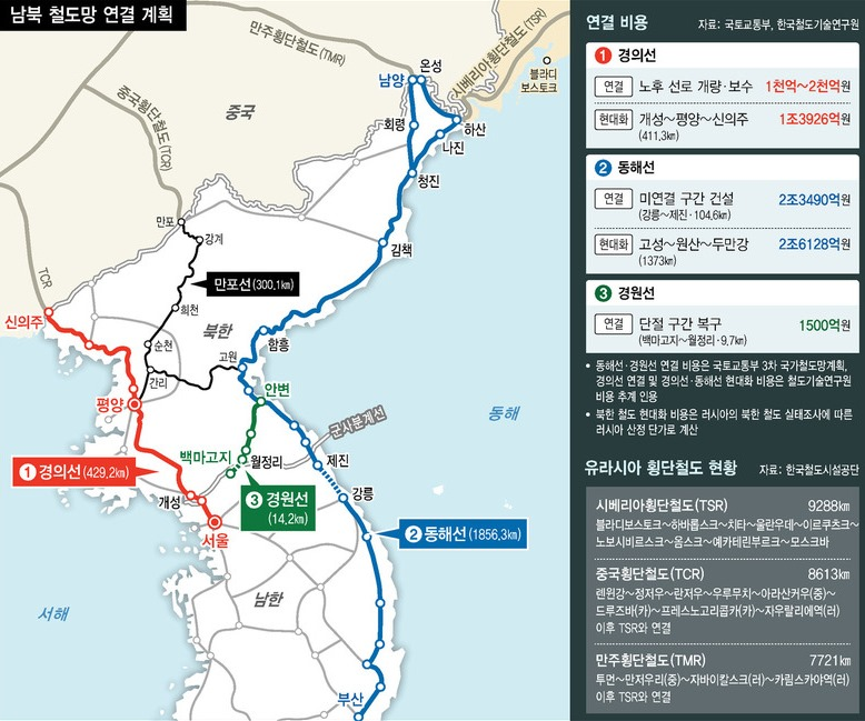남북 철도 경의선과 동해선 연결 계획
