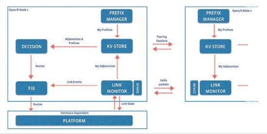 페이스북, 네트워크 라우터 기술 오픈소스로 공개