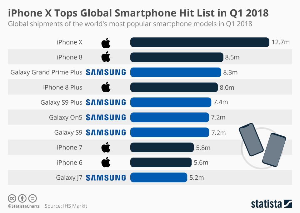 2018년 1/4분기, 가장 많이 팔린 스마트폰은?