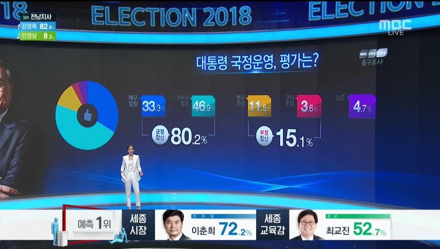 6.13 지방선거 감상