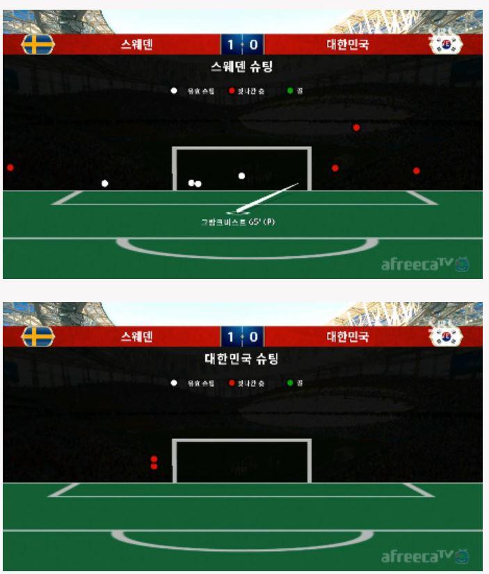 [2018 월드컵] 스웨덴 1:0 대한민국