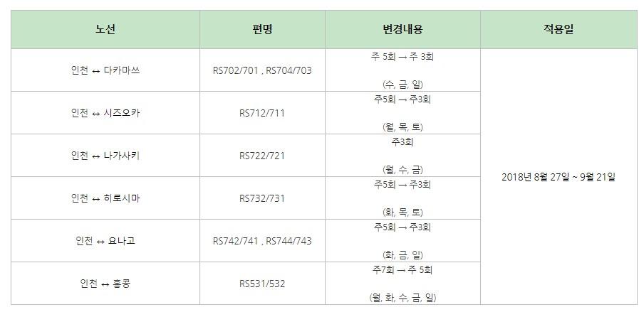 민트패스J 사용자에게 안좋은 소식, 에어 서울, 일..